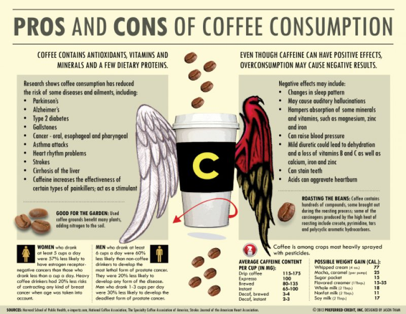 pros and cons about coffee
